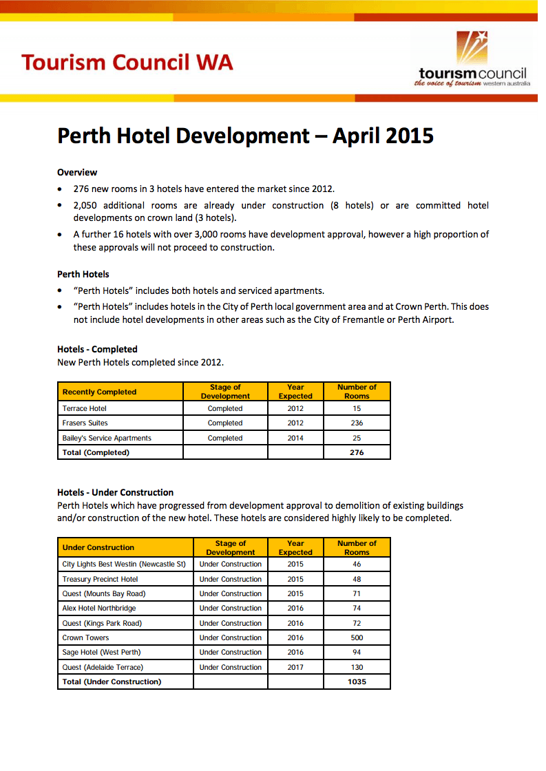 Perth Hotel Development